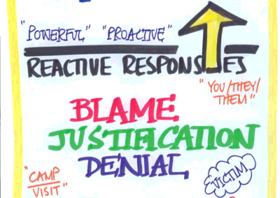 Taking Personal Responsibility was the core learning principle at Corporate Vision.
